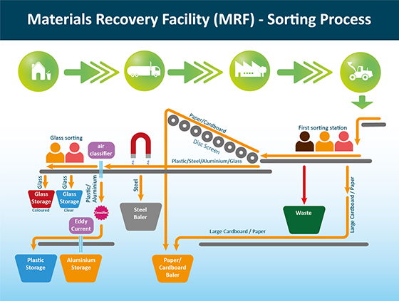 Material recovery facility sorting process resized